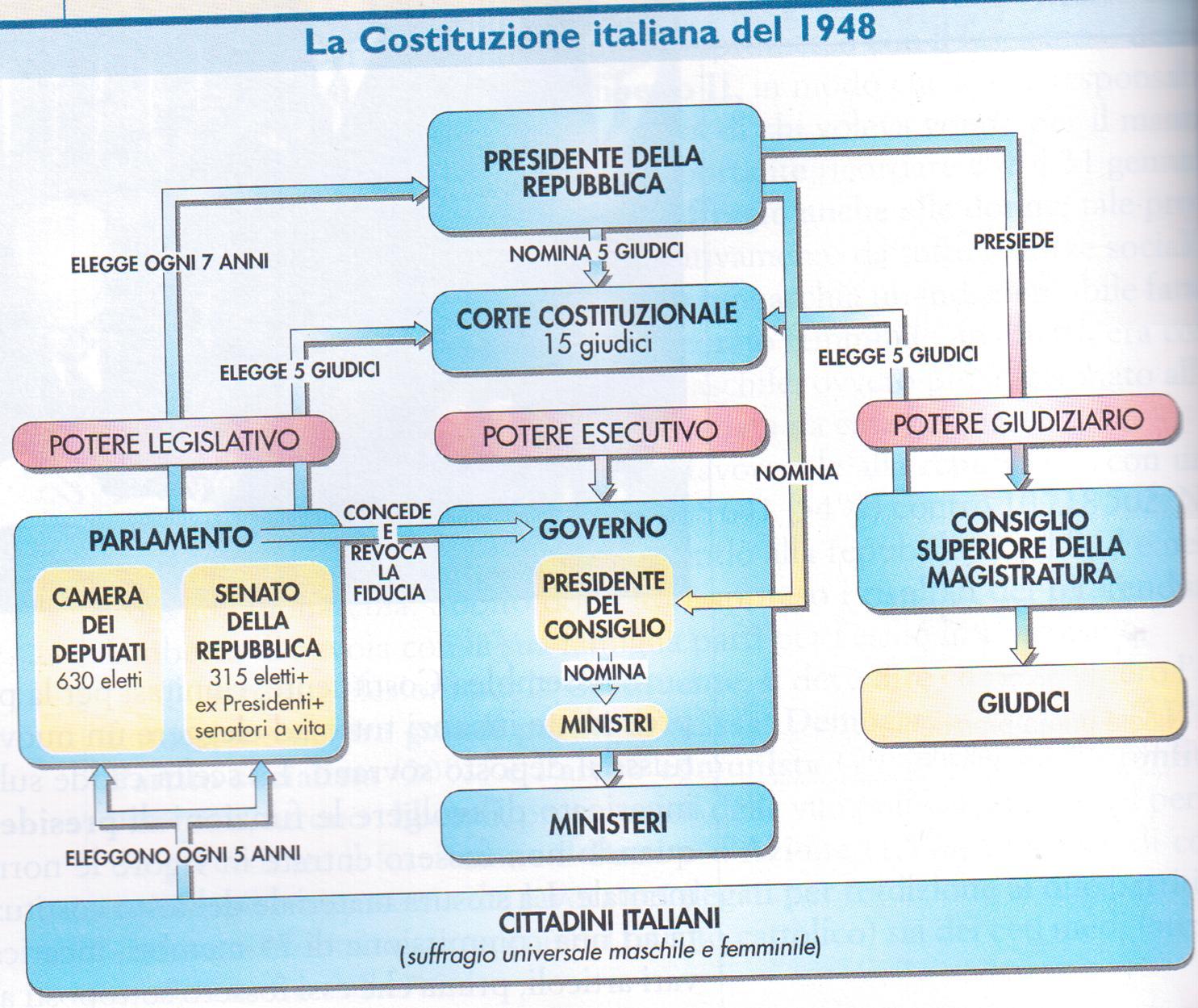 Politica italiana emanuele for Struttura politica italiana
