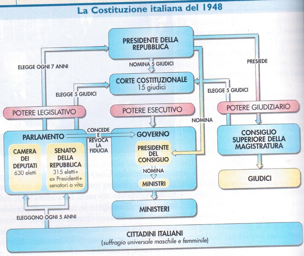 Politica italiana emanuele for Parlamento italiano storia